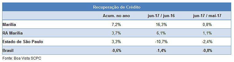 Inadimplência do consumidor em Marília aumentou 1,1% em julho, diz Boa Vista SCPC