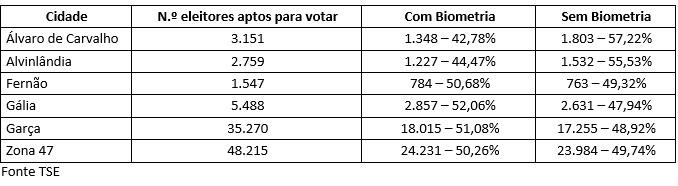 Mais de 2 mil eleitores tem título cancelado por faltar à biometria em Vera Cruz