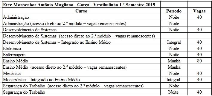 Etecs abrem inscrições para Vestibulinho do primeiro semestre de 2019