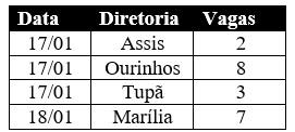 Aprovados no concurso de Agentes de Organização Escolar na região de Marília escolhem vagas hoje e amanhã