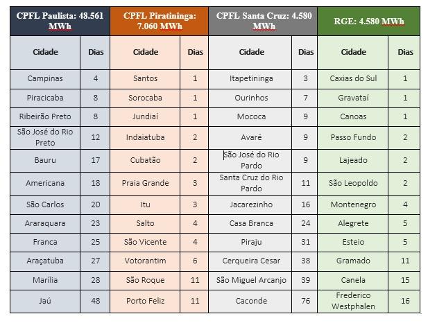 CPFL Energia: horário de verão 2018/2019 economiza energia para atender 27 mil casas