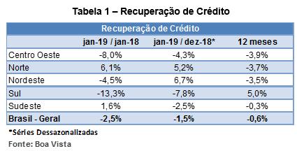 Recuperação de crédito cai 0,6% no acumulado em 12 meses