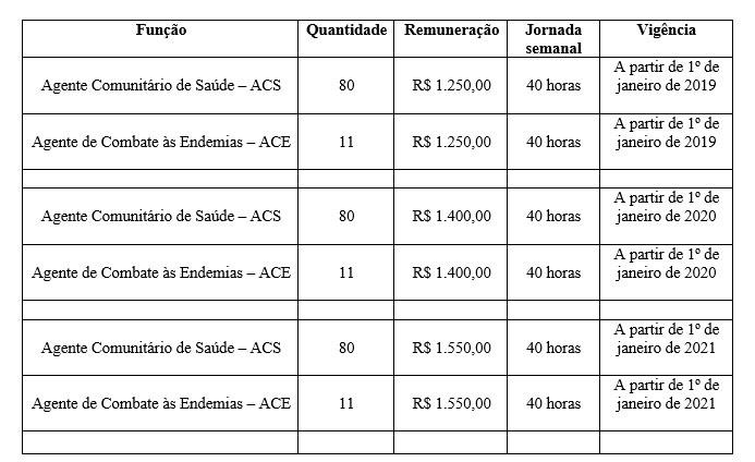 Prefeito sanciona lei que altera salário do Agente Comunitário de Saúde e Agente de Combate às Endemias